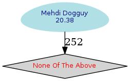 Vote DPL 2016