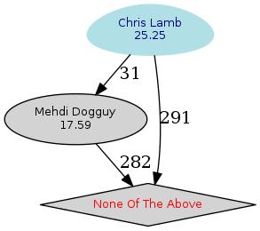 Vote DPL 2017